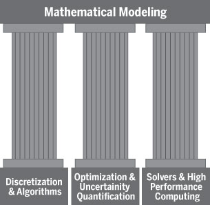 Three Pillars of Mathematical Modeling