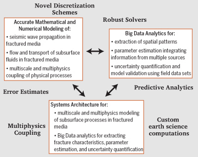 Overview of the three-tiered research plan for fractured subsurface characterization