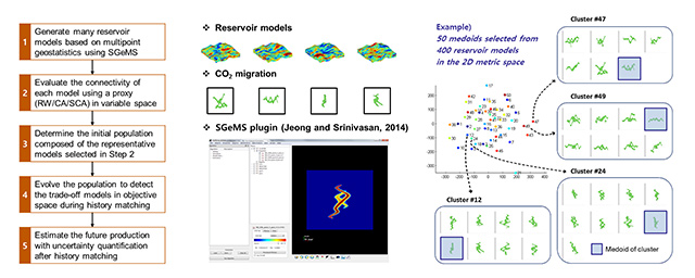 Figure 1. Reservoir characterization coupled a connectivity-based proxy within a model selection framework